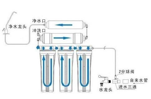 为什么反渗透净水器一定要有废水,无废水反渗透净水器是不是嚎头?
