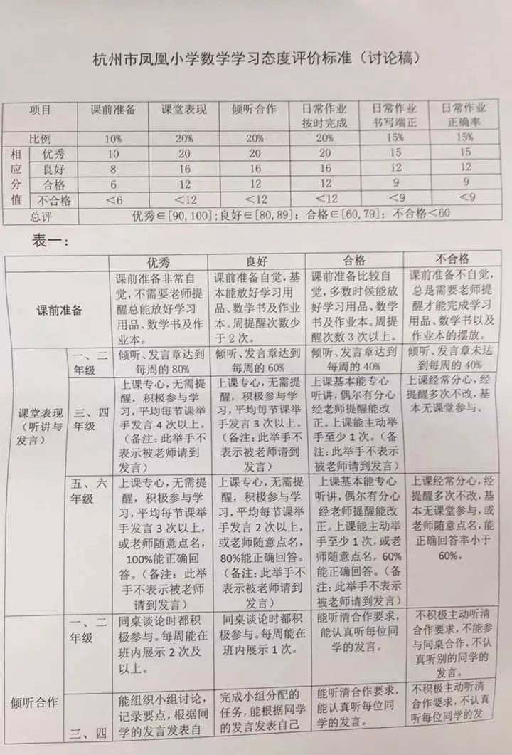 小学生操行�9k��b����_教育 正文  早在1998年,杭州市就下发了《杭州市小学生等级制学业评定