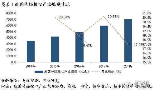 存量市场,内容为王——2018下半年传媒行业展望