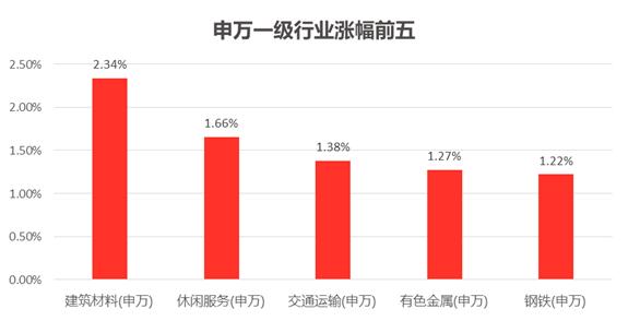 沪指尾盘拉升涨0.44% 两市实现三连阳