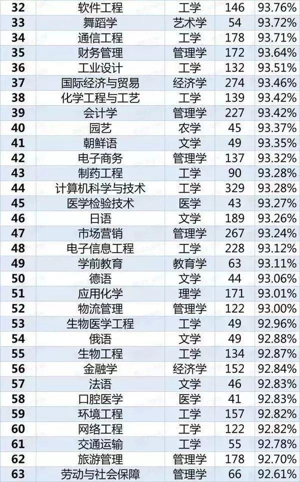 2018专业就业排行榜_2018年中国专业就业质量排行榜,排名靠前的居然都是