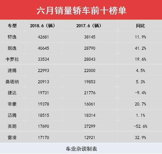 六月销量出炉,前五全为轿车,SUV同比微跌 - 周磊 - 周磊