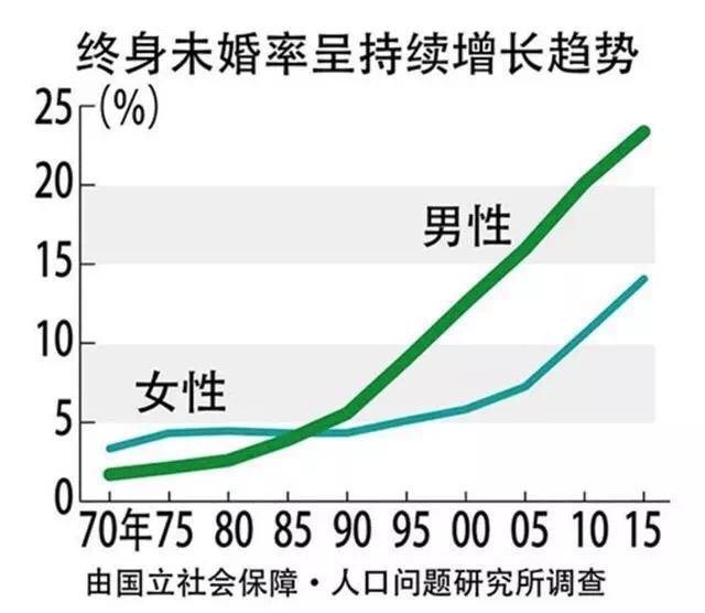 50后人口_国金陶敬刚 2011年投资两大主题 七大行业