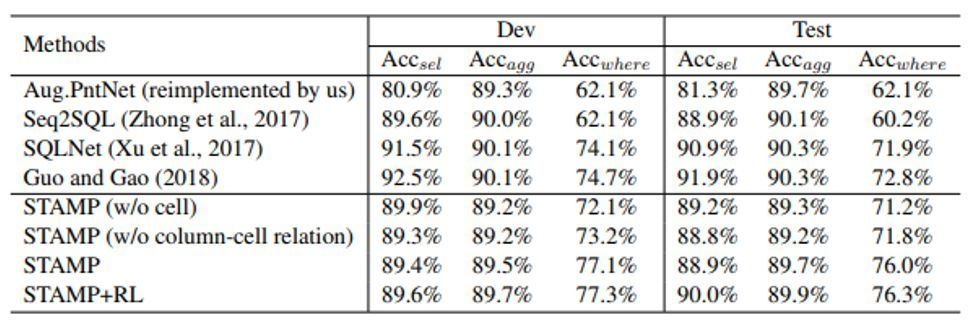ACL 2018 提高NLP语义解析准确度:融合SQL语法的生成式语义解析