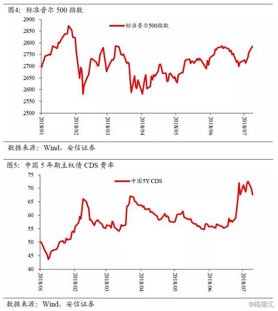 高善文:贸易战靴子落地,市场大幅反弹