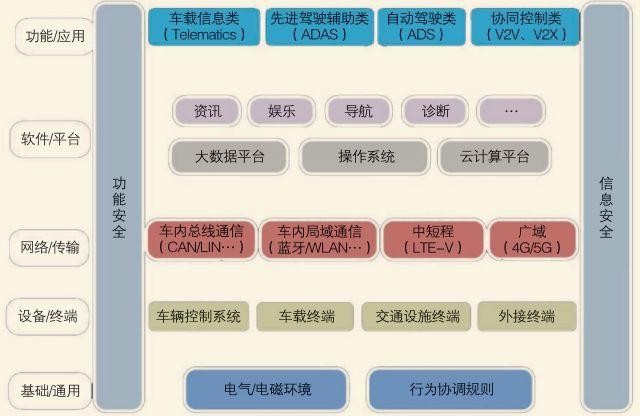 智能网联汽车标准体系分析 | 厚势汽车
