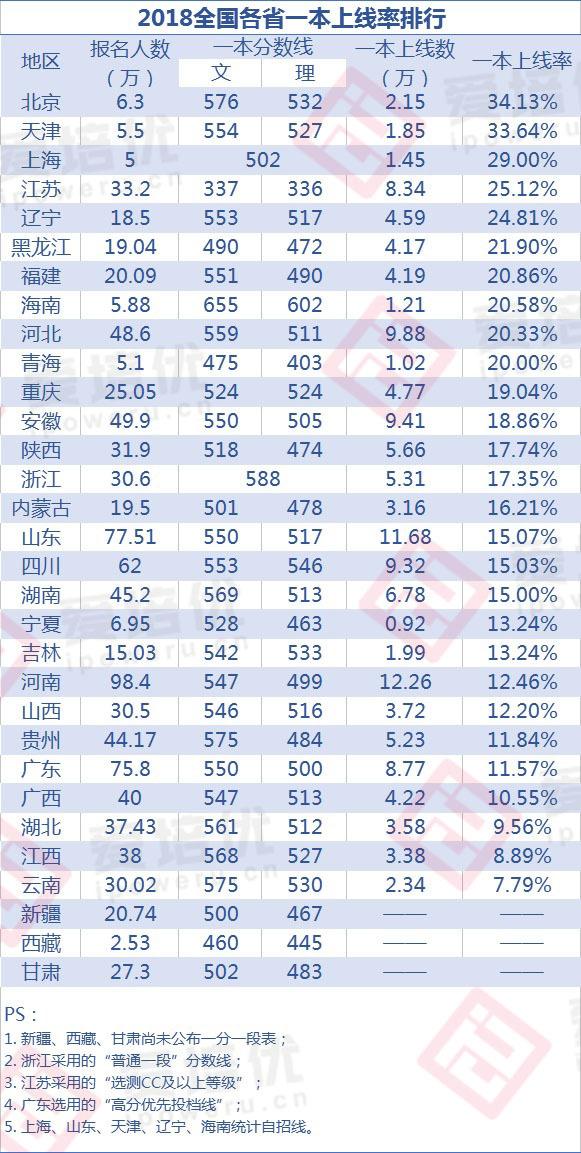 到底哪些省高考最难?2018年全国各省一本率排行榜发布!
