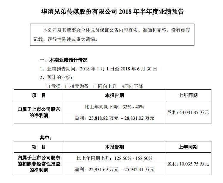 华谊兄弟预计上半年净利同比下降33%至40%