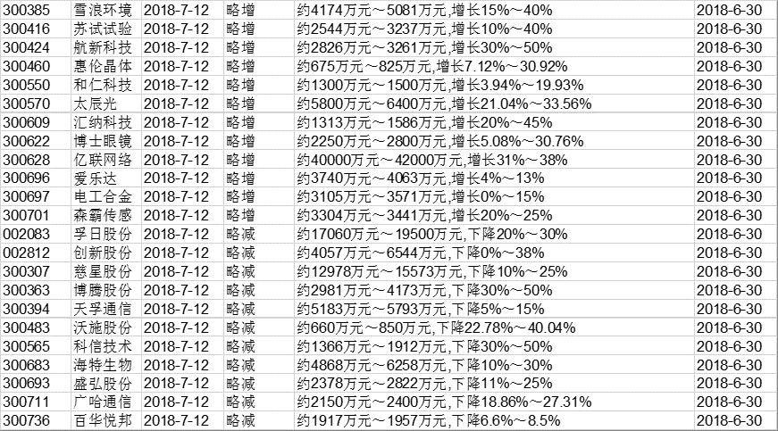 事件雷达20180712:胜利股份等公司中报业绩预增!