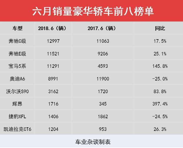 6月份豪华轿车销量出炉,奔驰C夺冠,宝马5系迎暴涨 - 周磊 - 周磊
