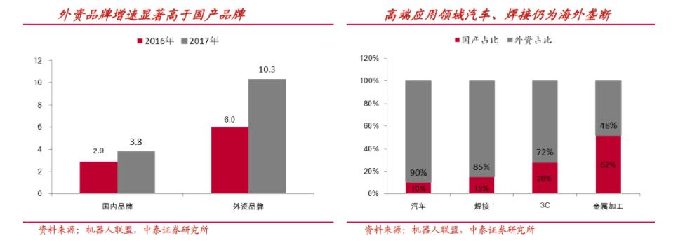中国工业机器人销量创纪录 国产占有率五年来首次下滑
