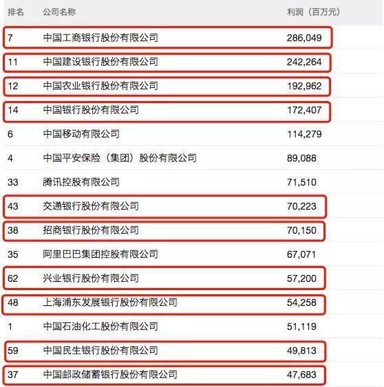 中国的赚钱王,利润率最高的15家是银行
