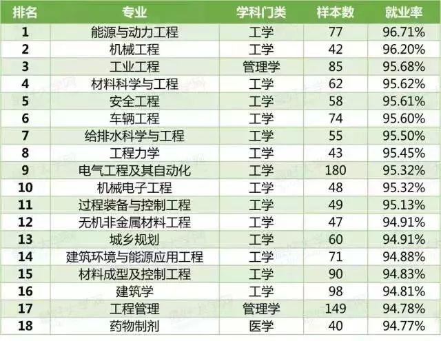 2019各专业就业排行榜_2016各专业就业难度排行 你的排第几