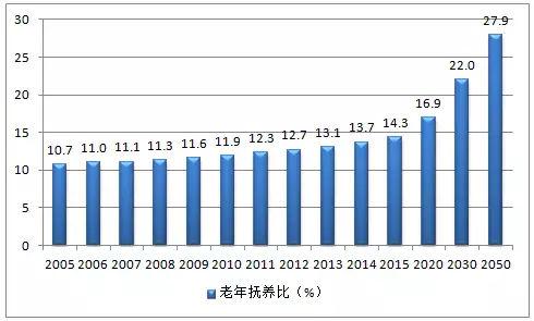 人口老龄化现状分析_山东这个 二胎大省 也不想生了