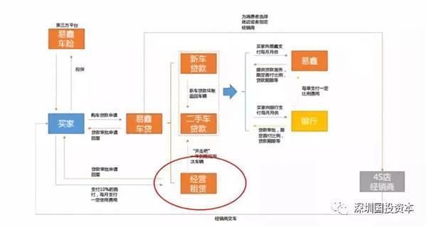 鲜述 汽车融资租赁私司阐发(上)