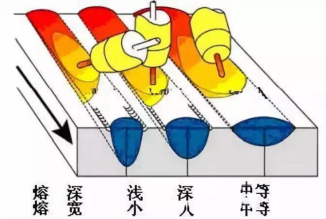 露逼做爱囹�a_(a)对接焊缝焊接方向与行走角对焊缝成形影响示意图