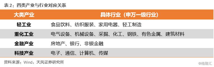 """A股""""百强""""演化史――中国产业结构升级之路"""