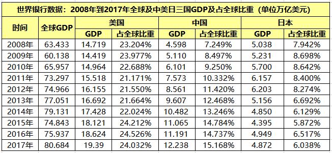 日本gdp变化_日本央行维持基准利率不变上调GDP预期