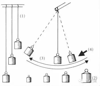 教资考试:皮亚杰的钟摆实验