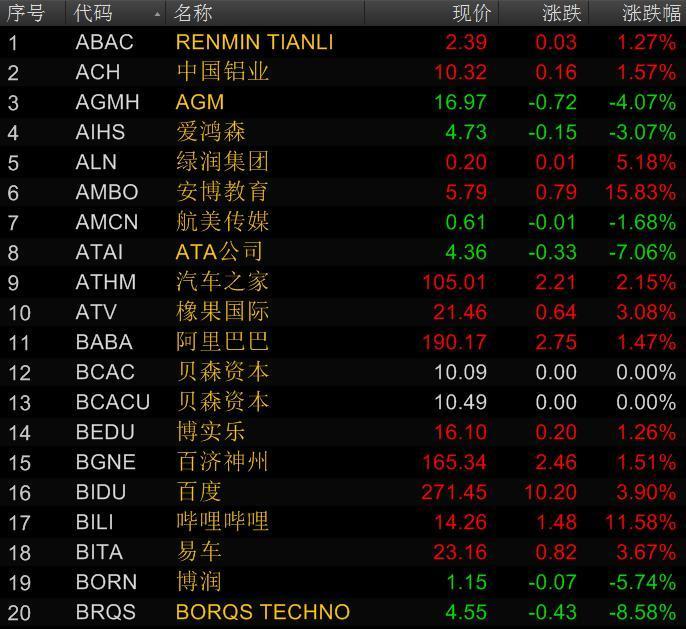 美股周五大涨:道指涨逾300点纳指涨近2%