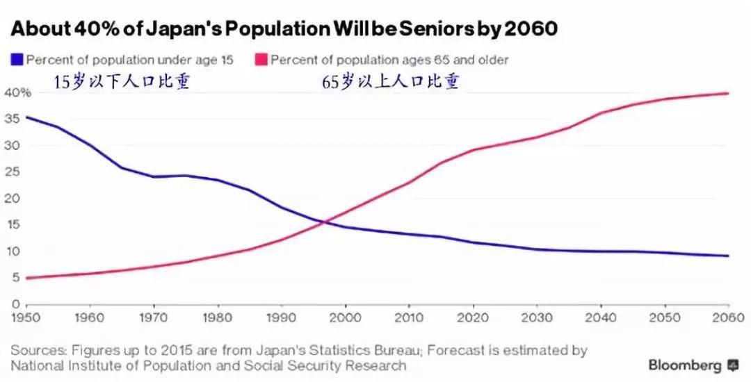 日本国人口_日本面临灭绝危机 2500年或减至1000人 搜狐