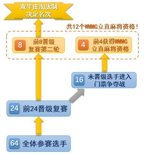 第二届世界麻将运动会立直麻将选拔赛北京站公告