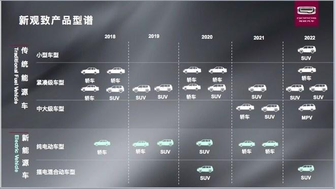 观致未来五年产品计划 将推出26款新车