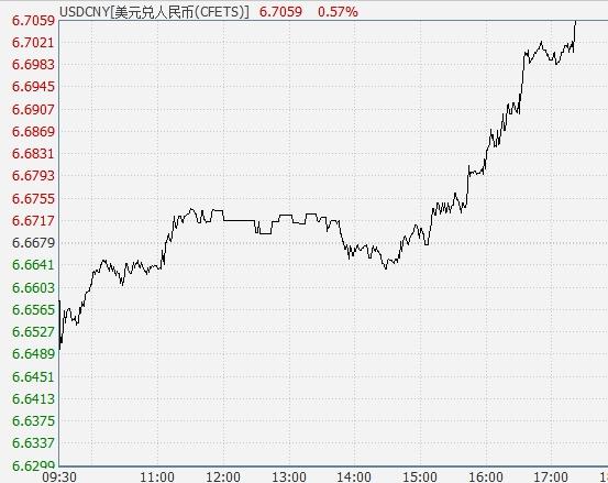 离岸人民币跌破6.72!央行高层曾多次发声