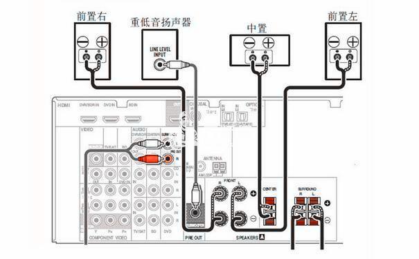 连接电视机和播放组件的接线图