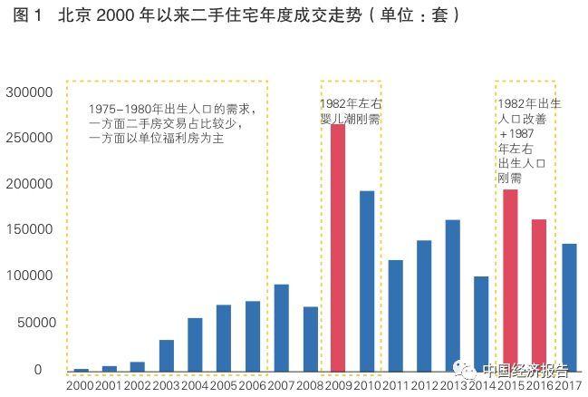 北上广人口增速放缓_姜超:经济增速下降是人口流动减少的重要原因