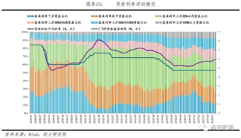 市场利率与债券利率_中国利率市场现状:七大利率如何传导?——利率市场化专题(上)