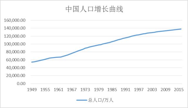 中国人口何时下降_十张图了解2021年中国人口发展现状与趋势 全面放开和鼓励