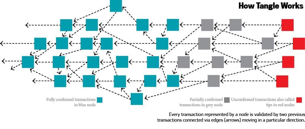 区块链可扩展性强难如何解决 或者Tangle也是一种选择