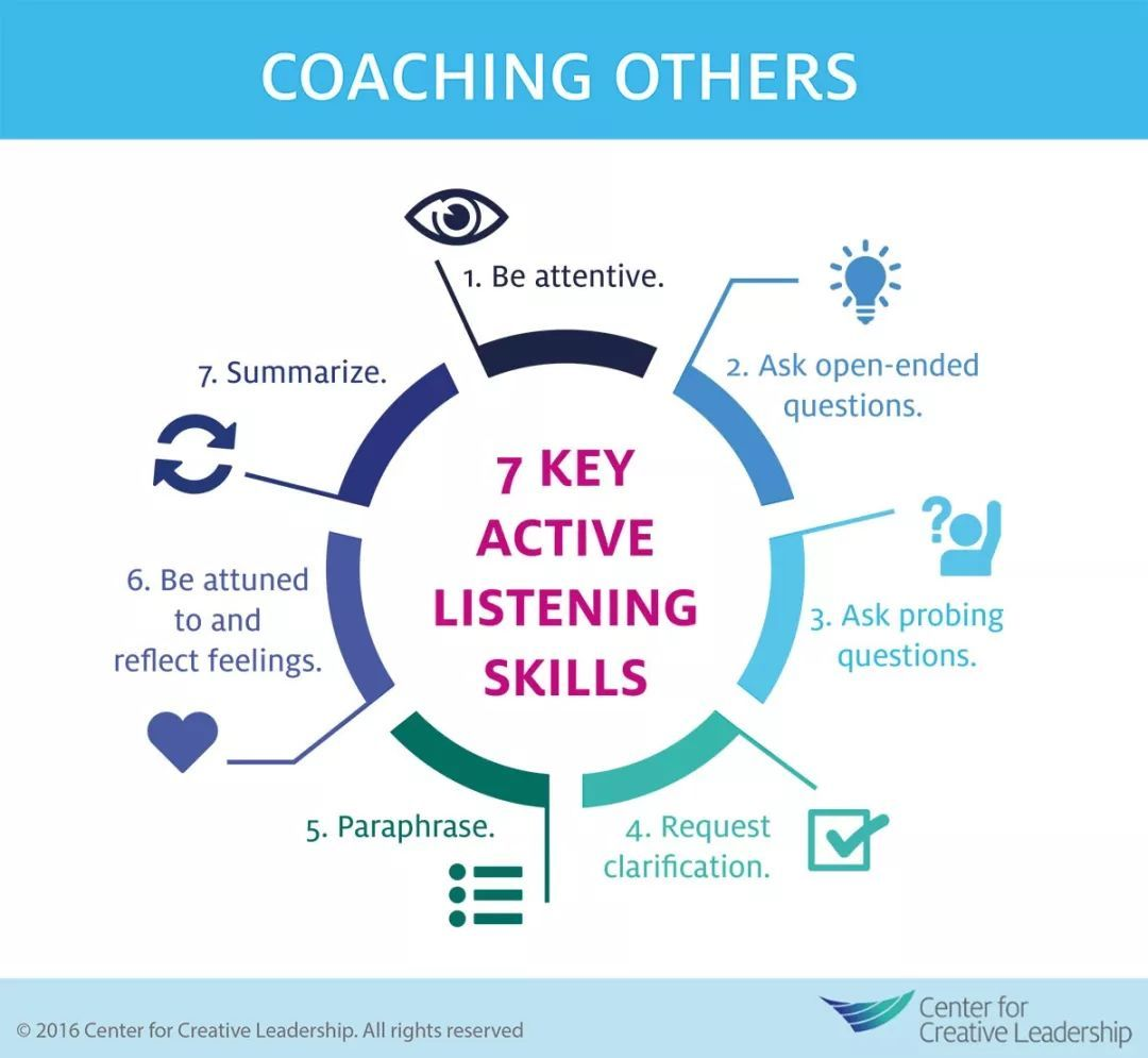 "active listening reflection Active listening essay may 7, 2008 active listening is a communication skill that facilitates understanding, comprehension, and compassion between people good listeners ""actively process information, make pertinent comments, and ask relevant questions"" (brent and anderson 123."