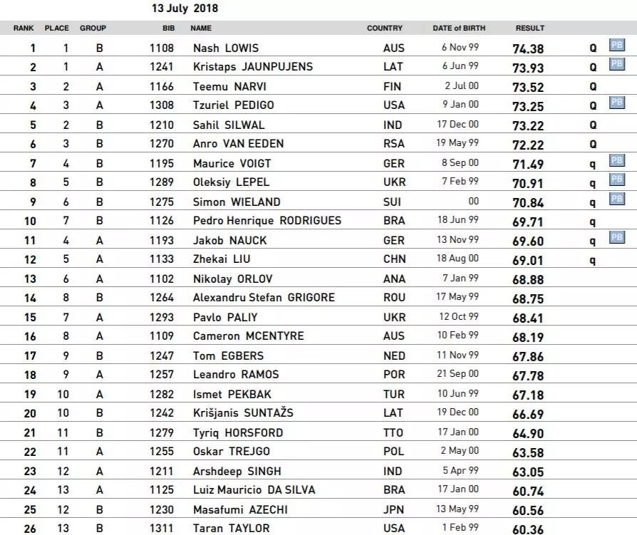冠军榜+成绩单┊第四期