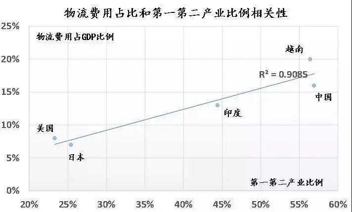 物流占gdp_中国物流费用占GDP达16 高速公路降费(2)