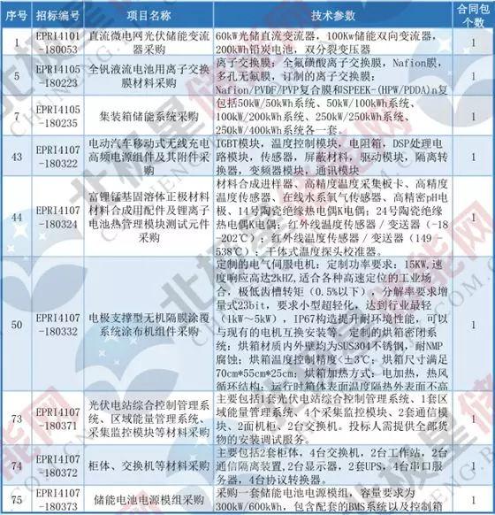 招标|中国电科院储能集装箱系统、变流器等采购公告