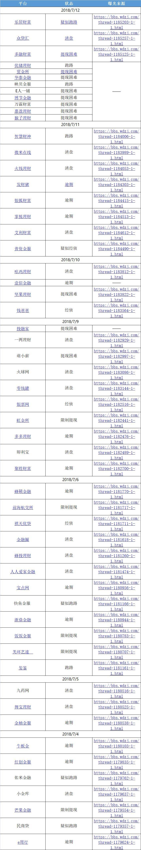 跑路了!380亿平台崩塌,上海警方正在抓捕!中金:90%的平台活不到3年