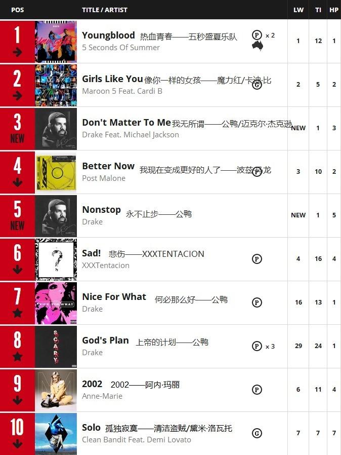 行舟乐评:7月第3周澳大利亚ARIA单曲榜Top 10