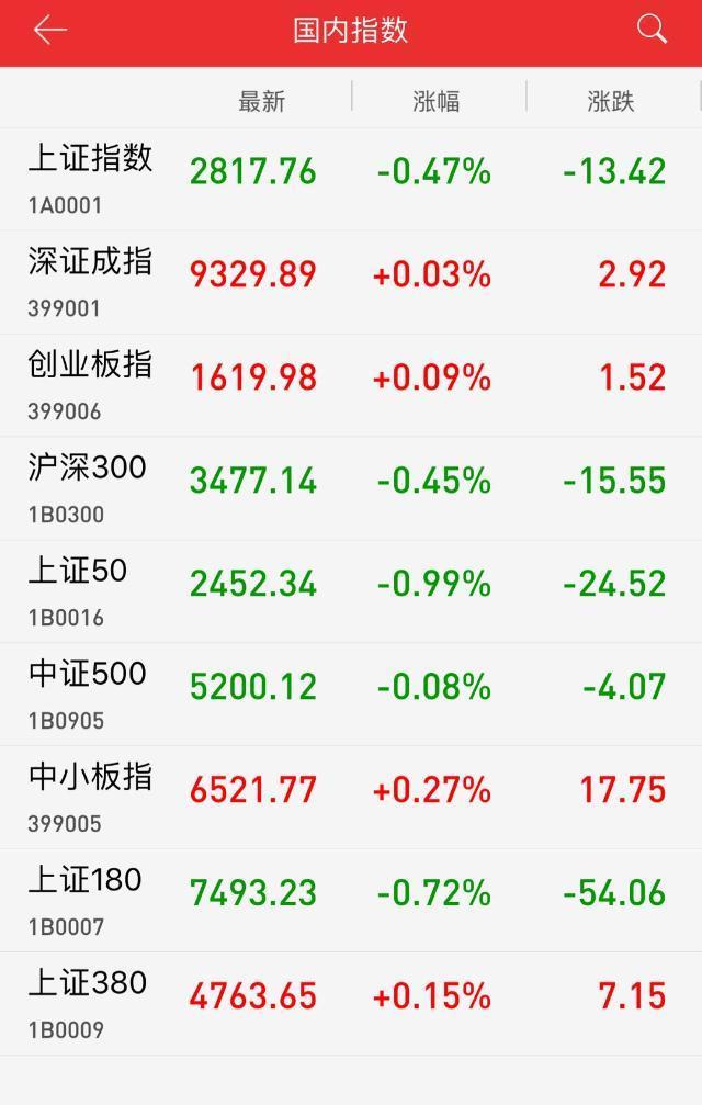 午评:地产、金融板块领跌 沪指弱势震荡跌0.47%