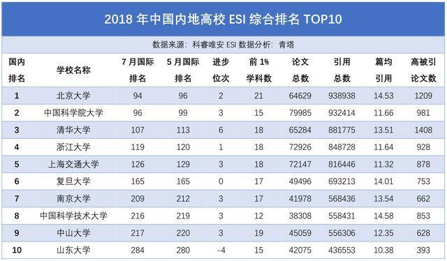排名_浙大再升一位,最新esi中国大学综合排名出炉!