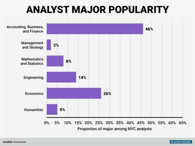 起底华尔街,最受欢迎的专业不是经济学,最高薪的也不是商科…