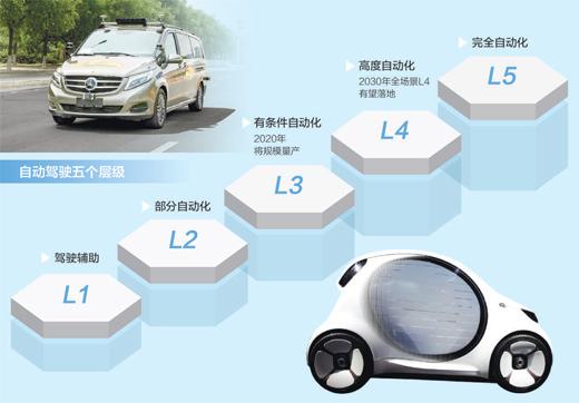 自动驾驶 前景可期