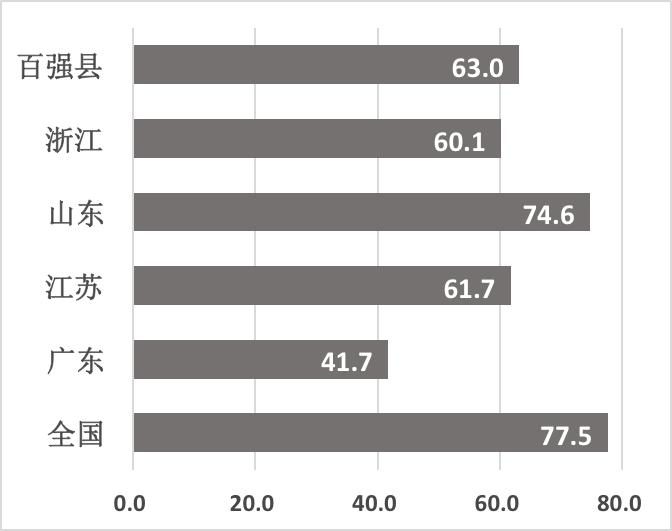 固定资产投资 gdp比重_国企所占gdp比重