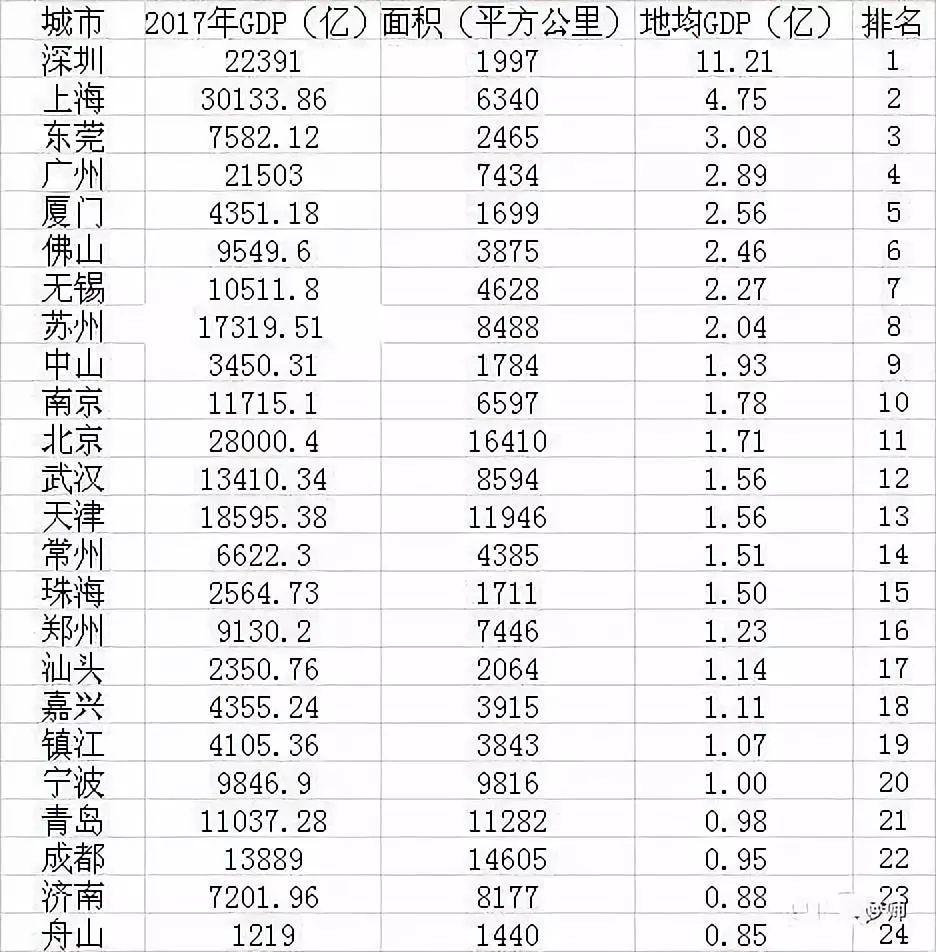 gdp地均_上半年GDP 部分省区市富可敌国 9地人均GDP过万美元
