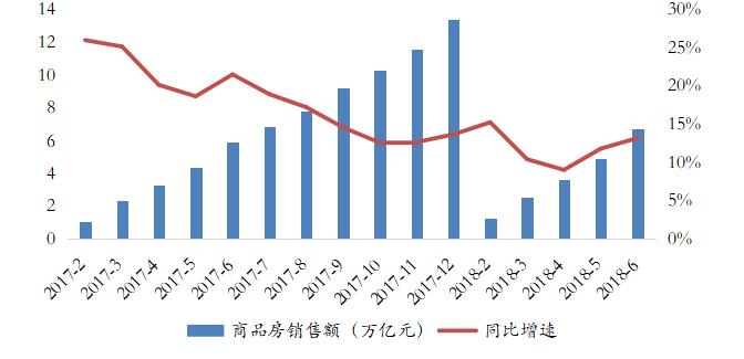 2018年1-6月数据┃销售持续好转,新开工增速再创新高