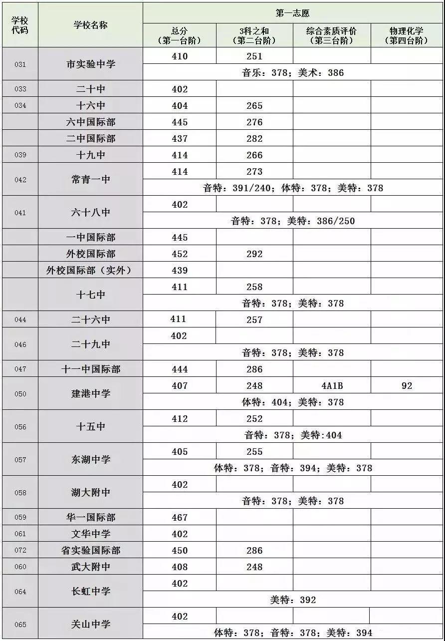 """2018武汉第二批高中""""校线""""衔接!今晚即可查询,更有高中征集志愿139人学校出炉因式分解图片"""