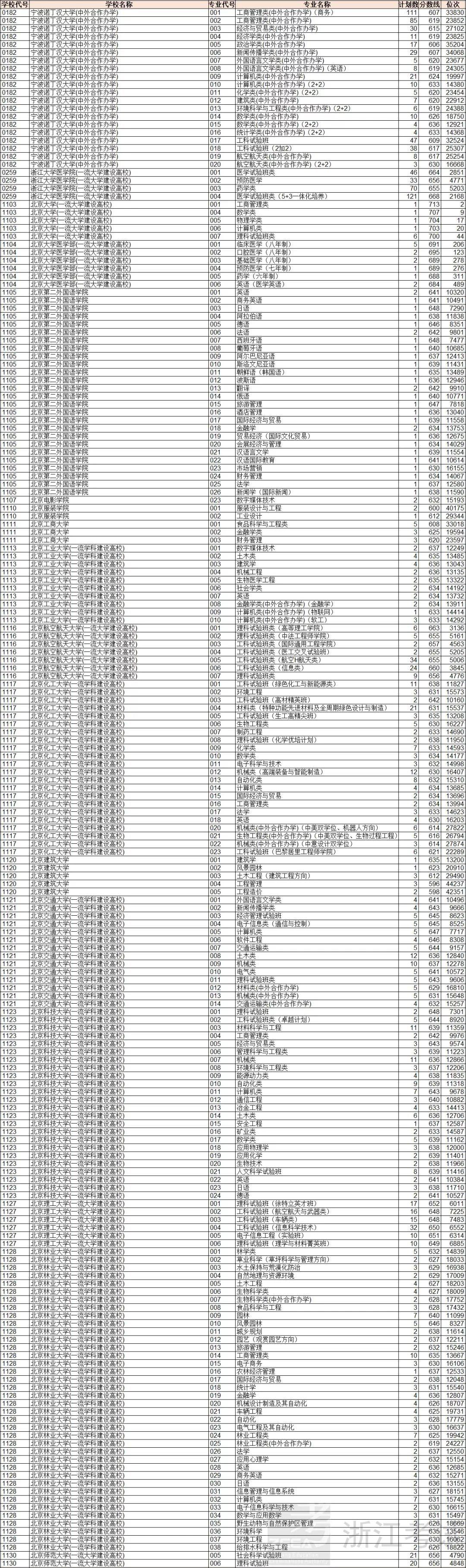 浙江省2018年高考普通类(一段)投档分数线