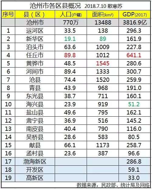 京津各区gdp_上半年各省GDP大比拼 你的家乡排第几