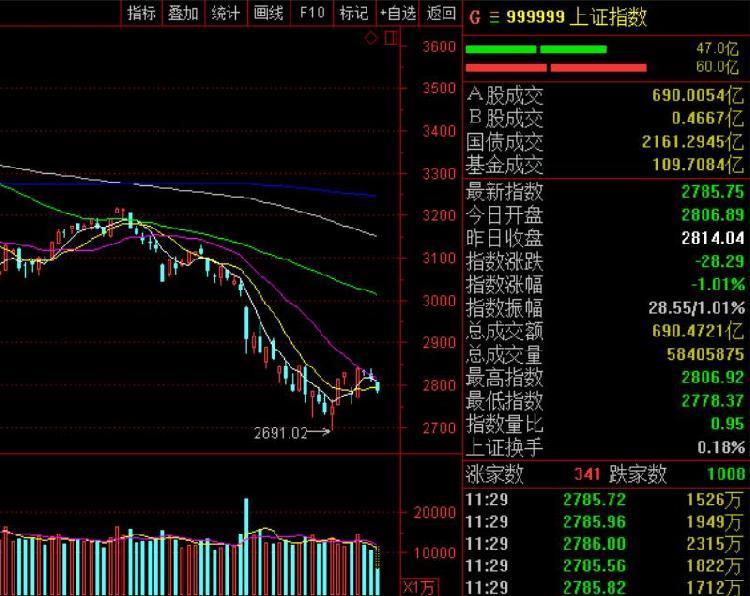 午评 沪指跌1.01%再失2800点 周期股消费股疲软